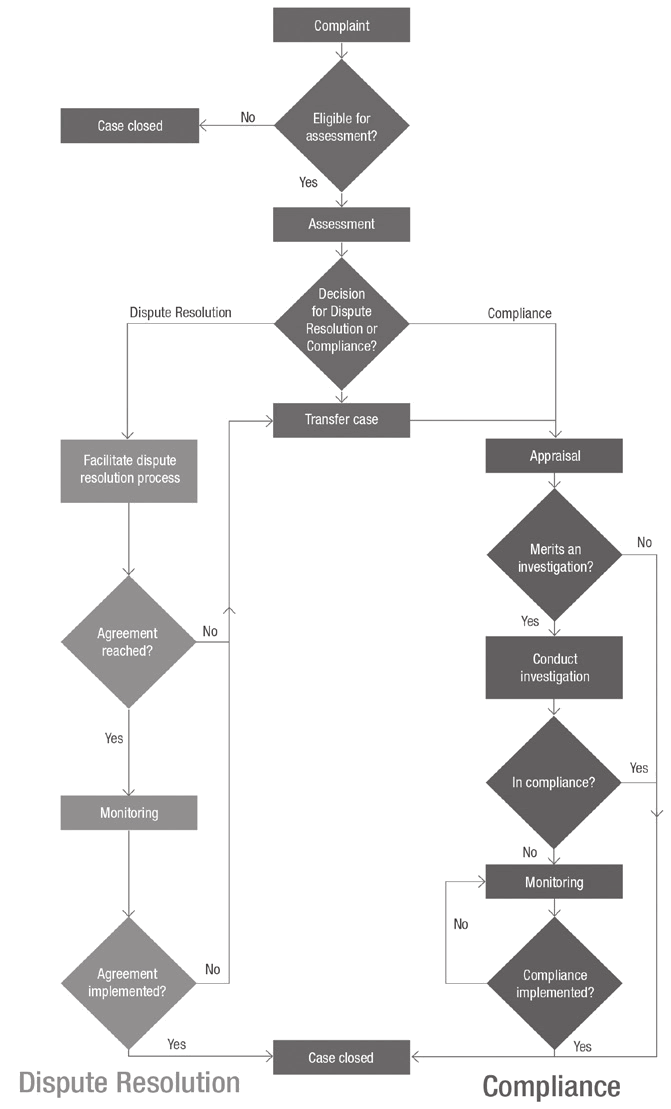 CAO process for handling complaints