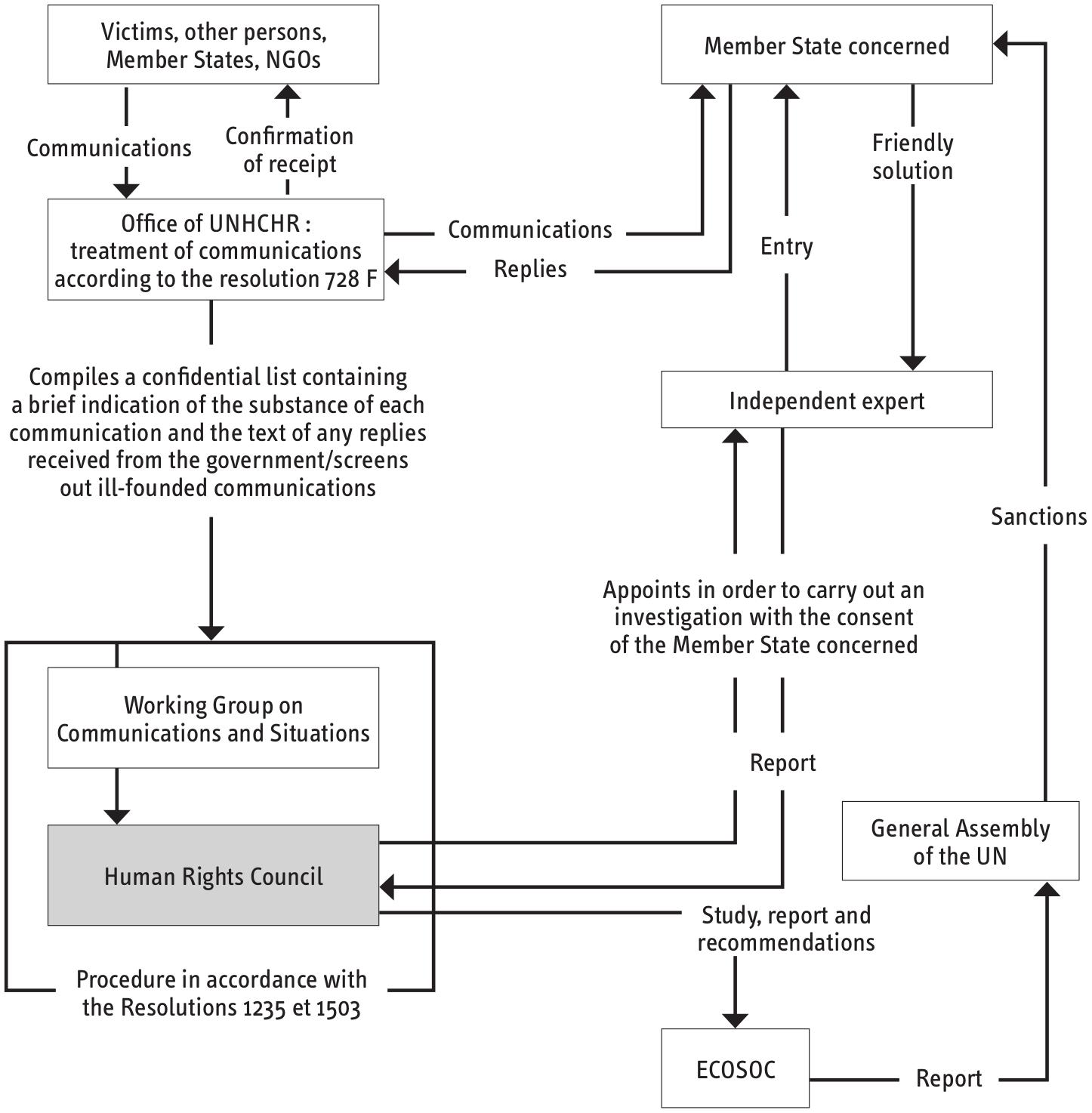 "The ""revised 1503"" procedure - Summary scheme"